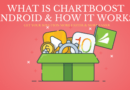 What is Chartboost Android